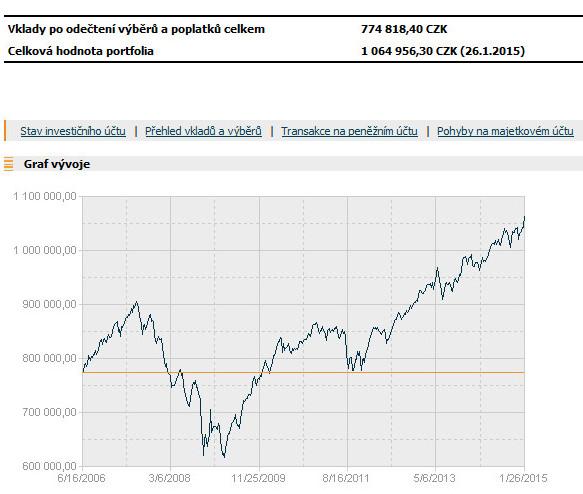 Graf č.4  Vývoj Jednorázové Investice