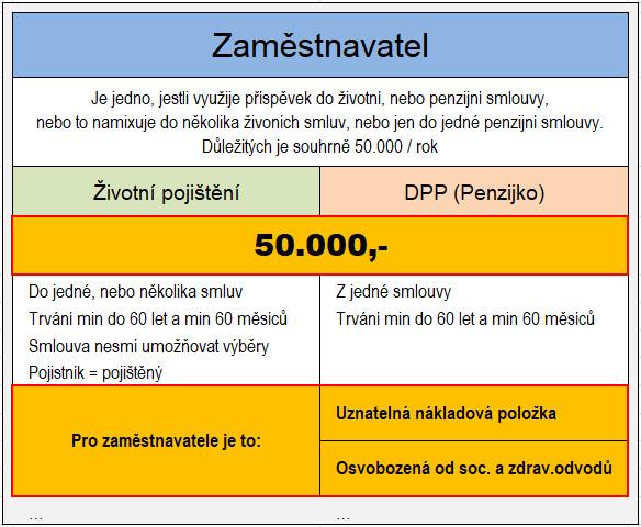 Daňové odečty 2019_Zaměstnavatel