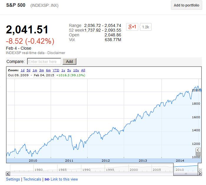Graf č.2 Index SP500