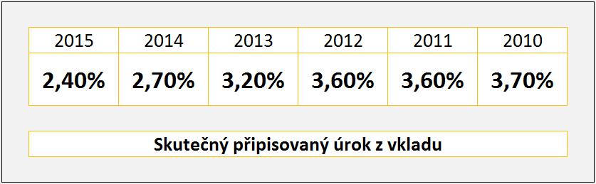Výnosy 2010 - 2016